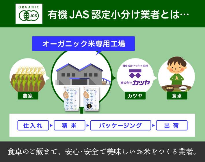 有機JAS認定小分け業者とは・・・